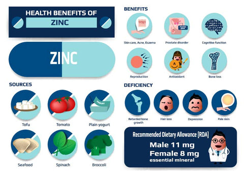 benefits of zinc