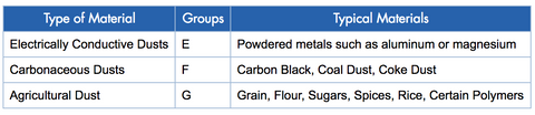 Combustible Dust Groups