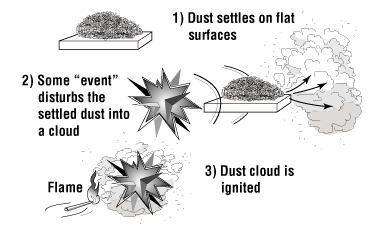 Combustible Dust Illustration