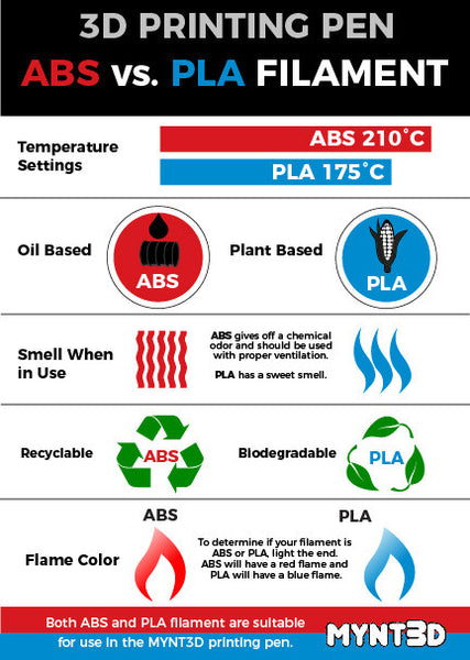 ABS vs. PLA filament for use in a 3D printing pen | Both can be used in the MYNT3D pen | learn the differences and compare for your next 3D pen project | infographic