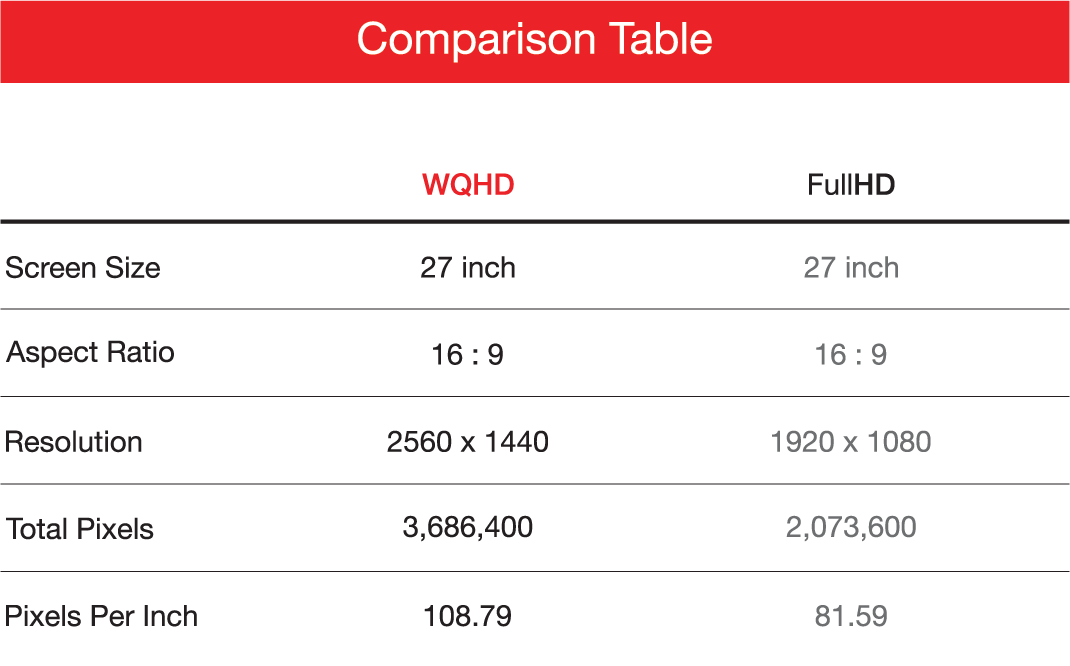 FullHD vs WQHD Comparison Table