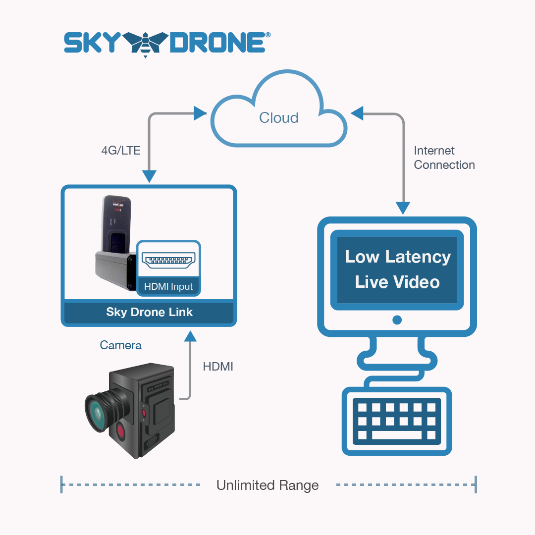 Sky Drone Link with Camera Link to Transmit HDMI Video with a DSLR