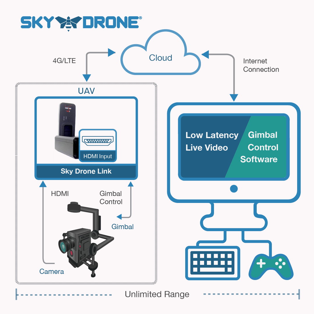 Sky Drone Link with video transmission from RED EPIC and gimbal control over 4G LTE networks
