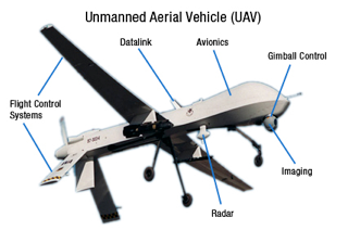 What A Traditional Military Style UAV UAS Are Sky Drone
