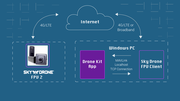Sky Drone FPV 2 + Dronekit via 4G / LTE Cellular Networks (with Telemetry & Control Channel)