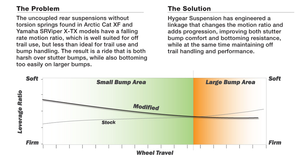 The Problem The uncoupled rear suspensions without torsion springs found in Arctic Cat XF and Yamaha SRViper X-TX models have a falling rate motion ratio, which is well suited for off  trail use, but less than ideal for trail use and bump handling. The result is a ride that is both harsh over stutter bumps, while also bottoming too easily on larger bumps. The Solution Hygear Suspension has engineered a linkage that changes the motion ratio and adds progression, improving both stutter bump comfort and bottoming resistance, while at the same time maintaining off trail handling and performace.
