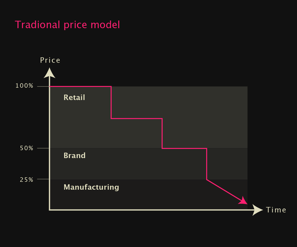 Traditional price model