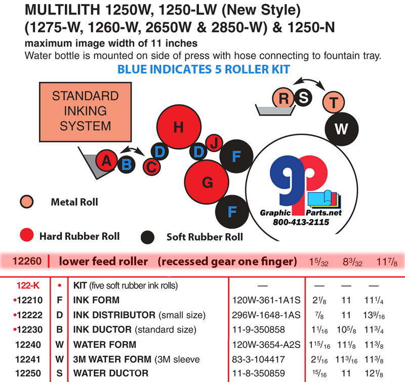 MULTILITH 1250 SERIES INK ROLLER KIT