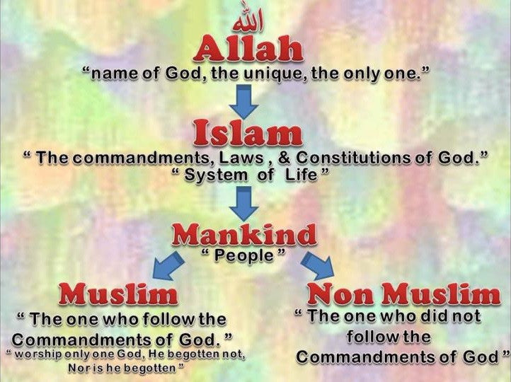 Allah, Islam and Mankind