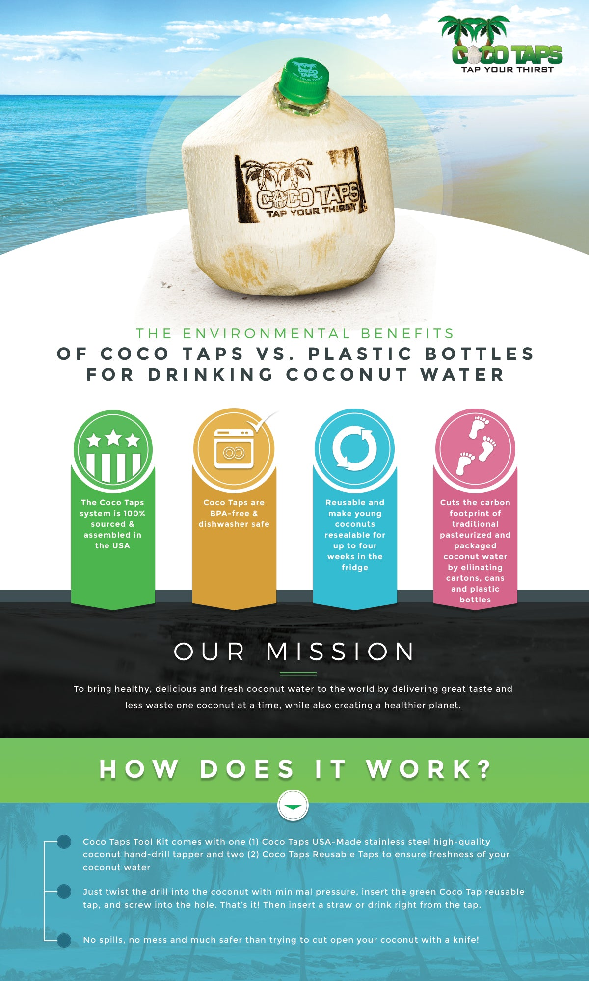 Environmental benefits of Coco Taps