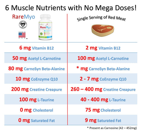 RareMyo Vegan Muscle Supplement levels versus red meat