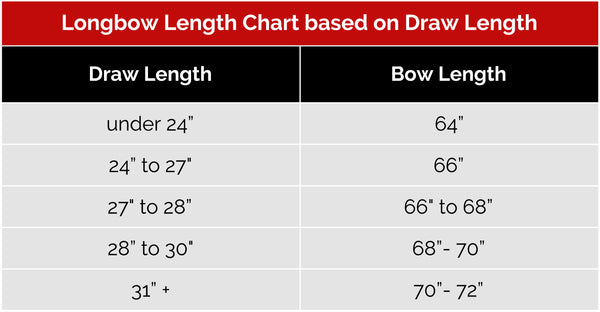 How To Choose A Longbow Hunting Bow