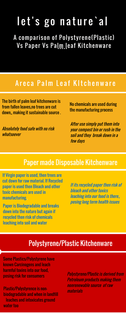 A Comparison of Polystyrene/Plastic Vs Paper Vs Areca Palm leaf Kitchenware