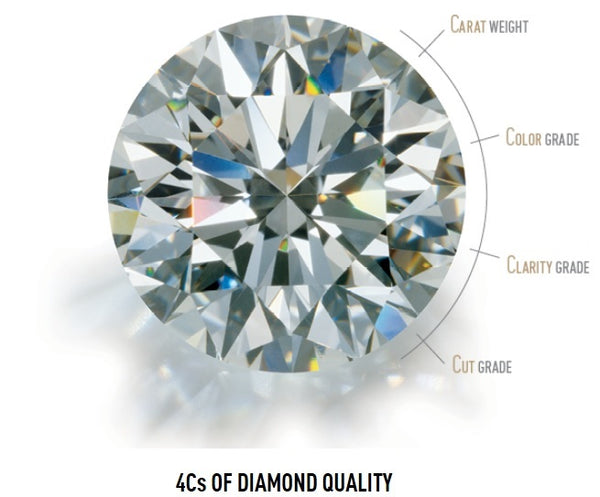 Carat, Color, Clarity, Cut: The 4 Things You Must Know About Diamonds