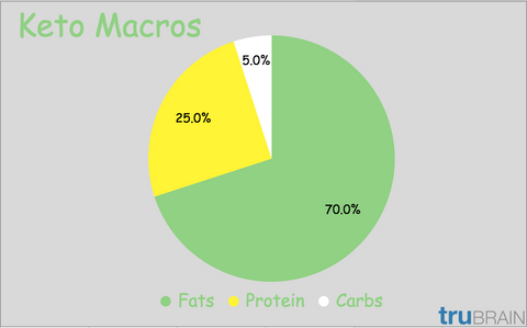 keto macros the (not so) secret formula for ketosis trubrain  keto macros are essentially the building blocks of the ketogenic diet aka the nutrients your body requires in large quantities, which include fat, protein,