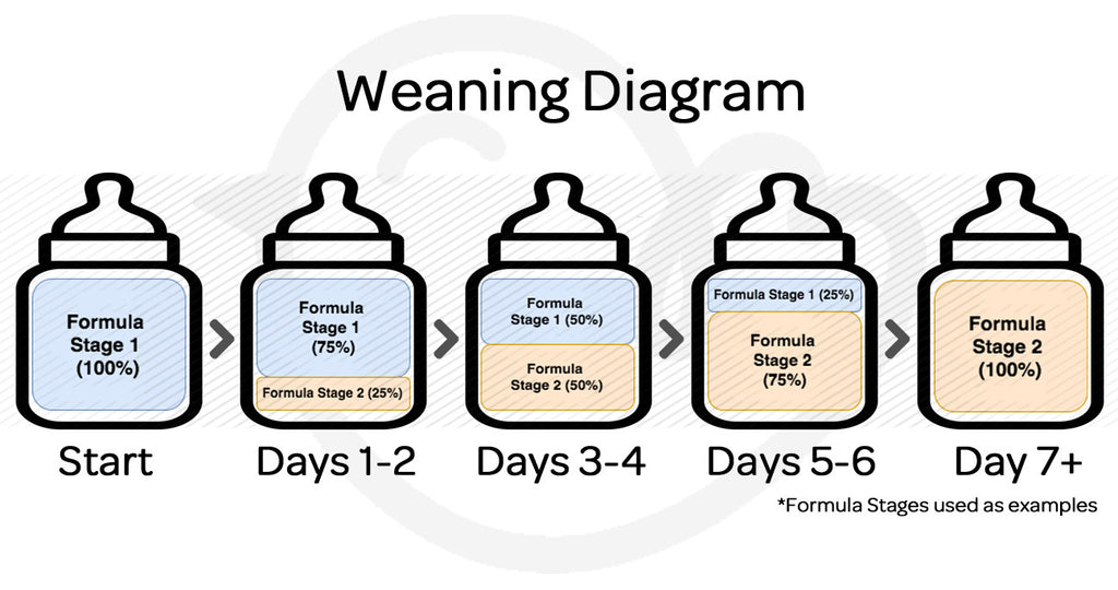 Weaning Between Formulas
