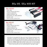 55w Power HID Kit