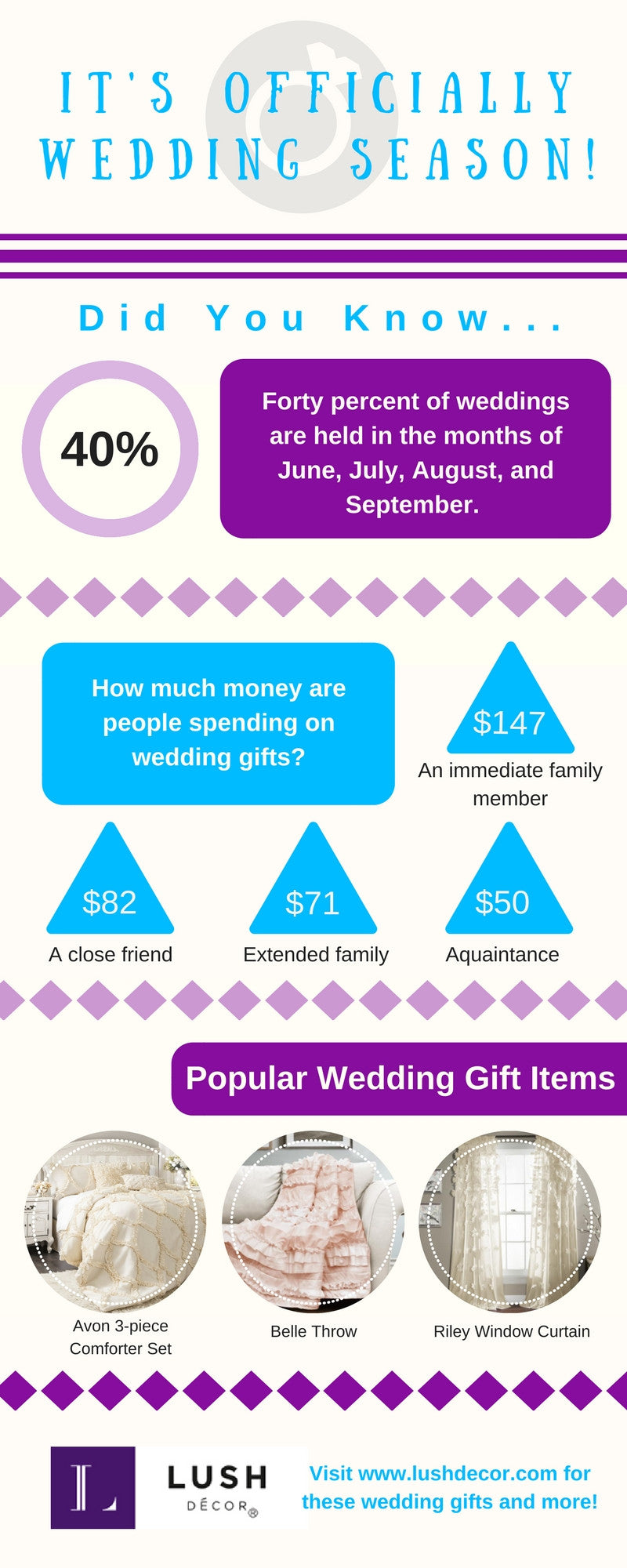 Lush Decor Wedding Infographic