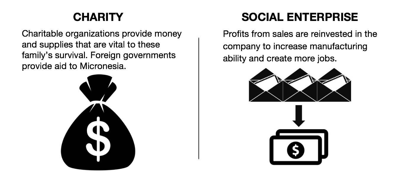 charity vs social enterprise slide 2
