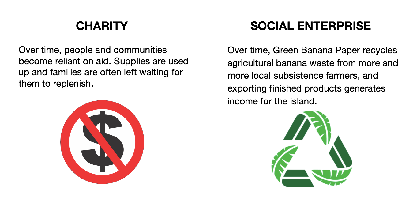 charity vs social enterprise slide 3
