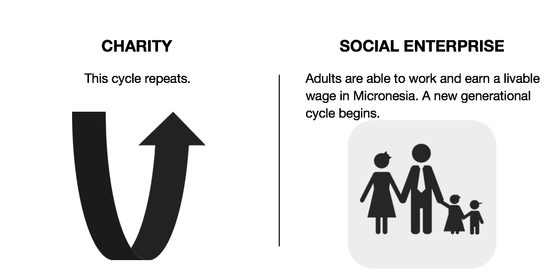 charity vs social enterprise slide 4