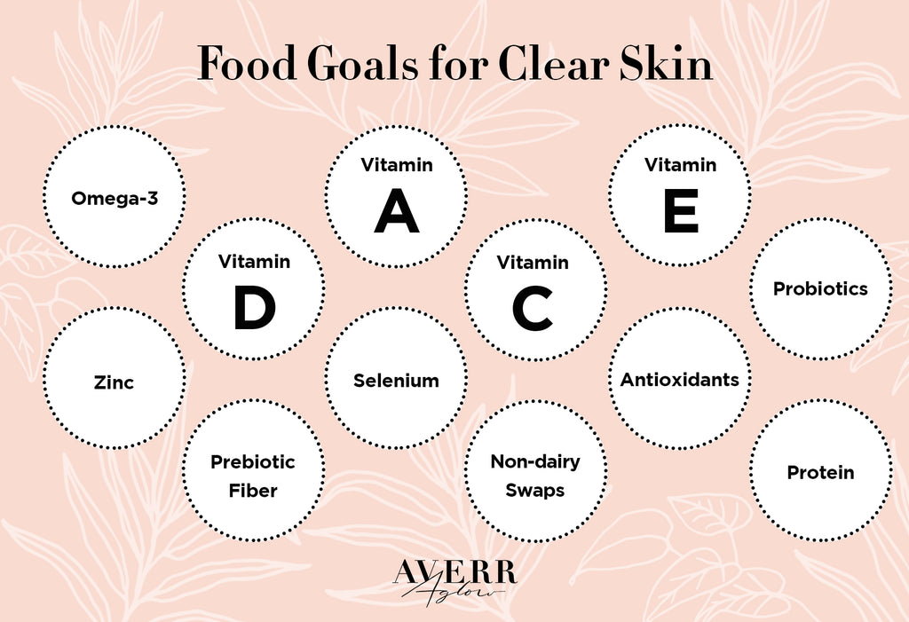 Food Goals for Clear Skin infographic