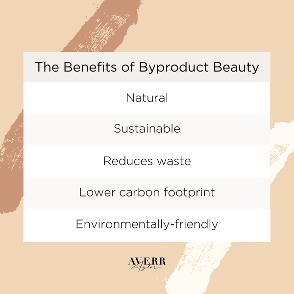 Averr Aglow infographic - The Benefits of Byproduct Beauty