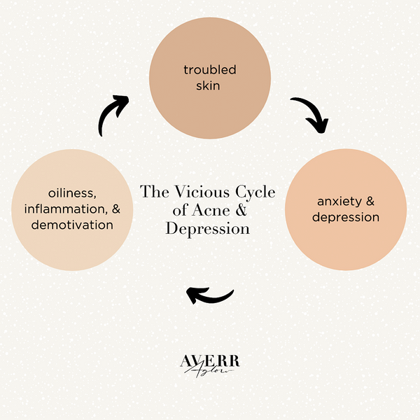 infographic - The Vicious Cycle of Acne Depression