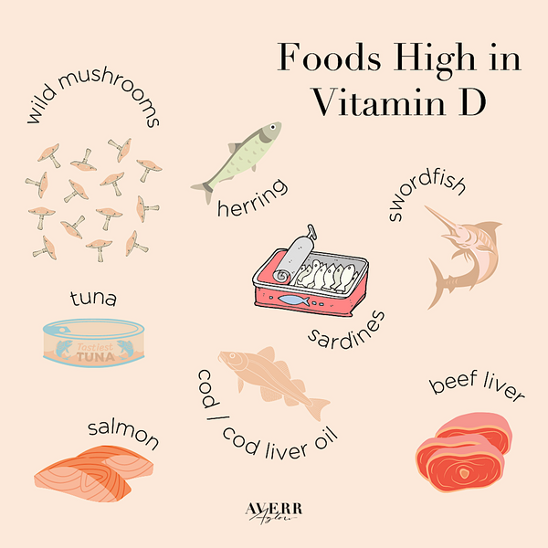 Averr Aglow infographic - Foods High in Vitamin D