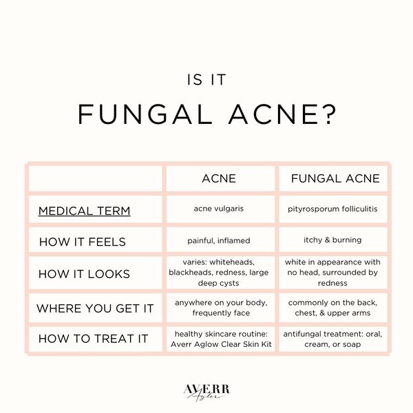 Fungal Acne Exists And You Might Have It Averr Aglow