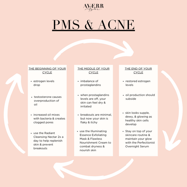 Averr Aglow infographic - PMS and Acne