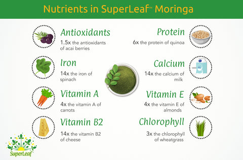Why SuperLeaf™