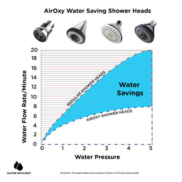 AirOxy 3 Function Shower Head With LED Lights - Pack of 2