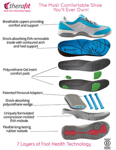 Therafit 7 Layers of Foot Health Technology