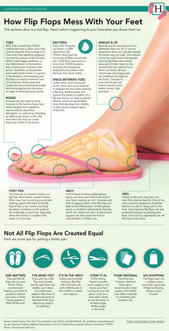 Therafit Huffington Flip Flop Infographic
