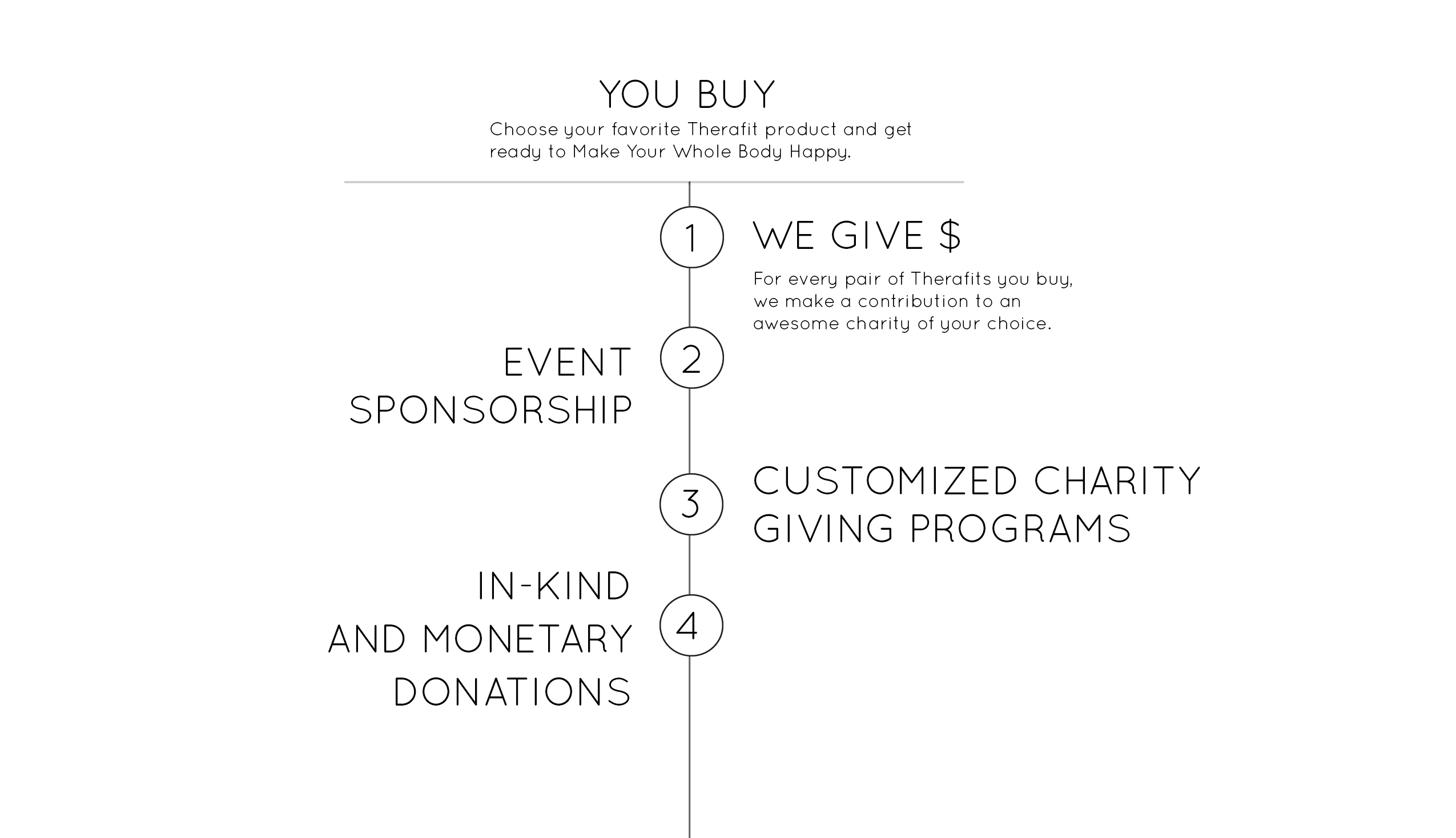 image that shows the way Therafit gives back