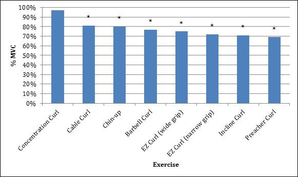 Biceps Exercise Graph Guide