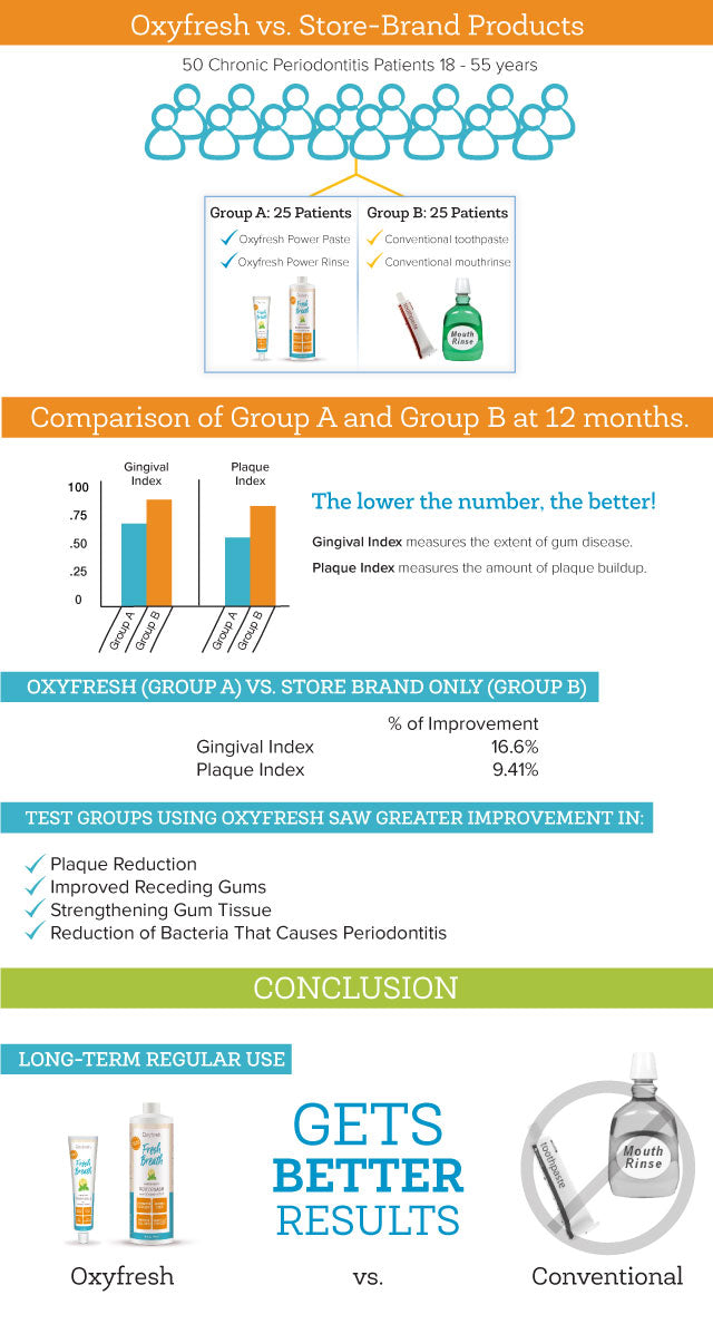 oxyfresh tested in scientific studies and outperforms traditional dental products