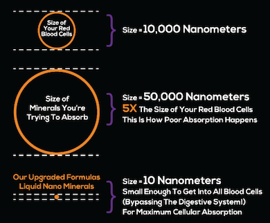 the science of nano minerals for max absorption