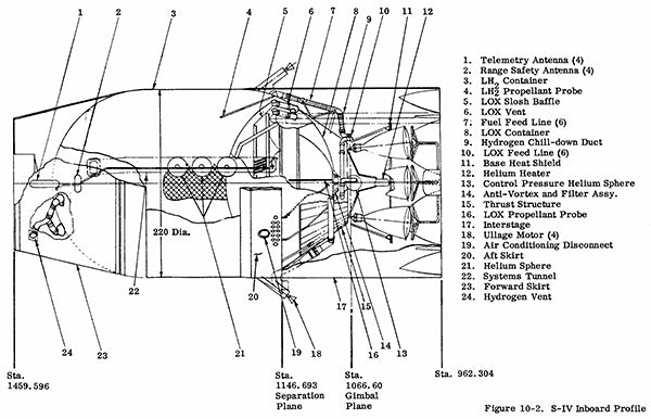 NASA - Saturn IV Stage Inboard - 1963 - Technical Drawing Magnet