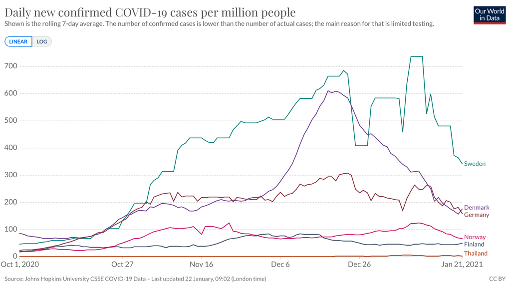 Covid-19 cases in Thailand
