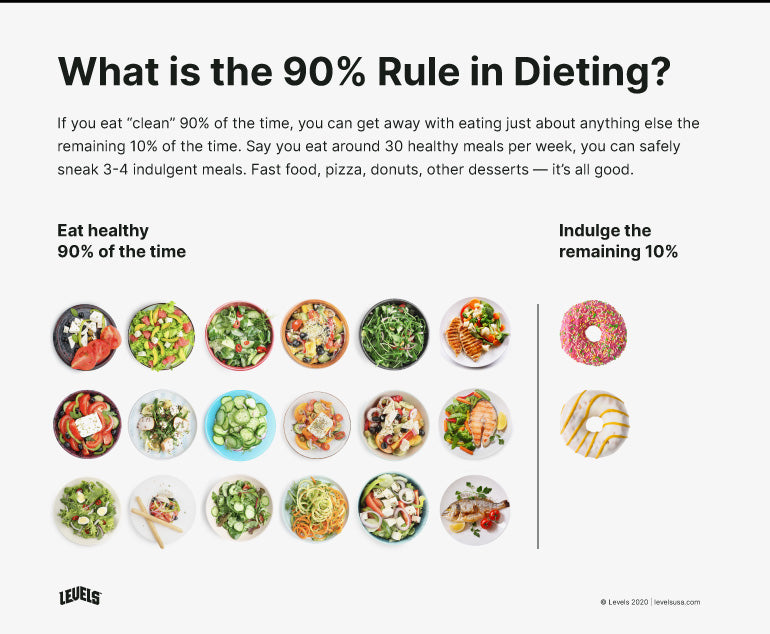The 9% Rule in Dieting - Infographic