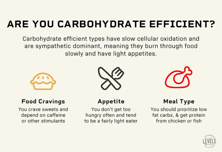 Carbohydrate Efficient Metabolism Infographic - Metabolic Typing Diet