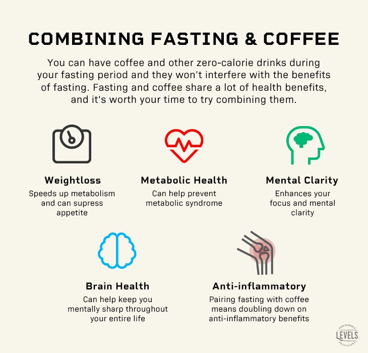 Benefits of combining fasting and coffee - Infographic