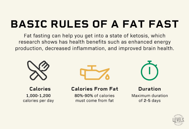 Basic rules of a fat fast - Infographic