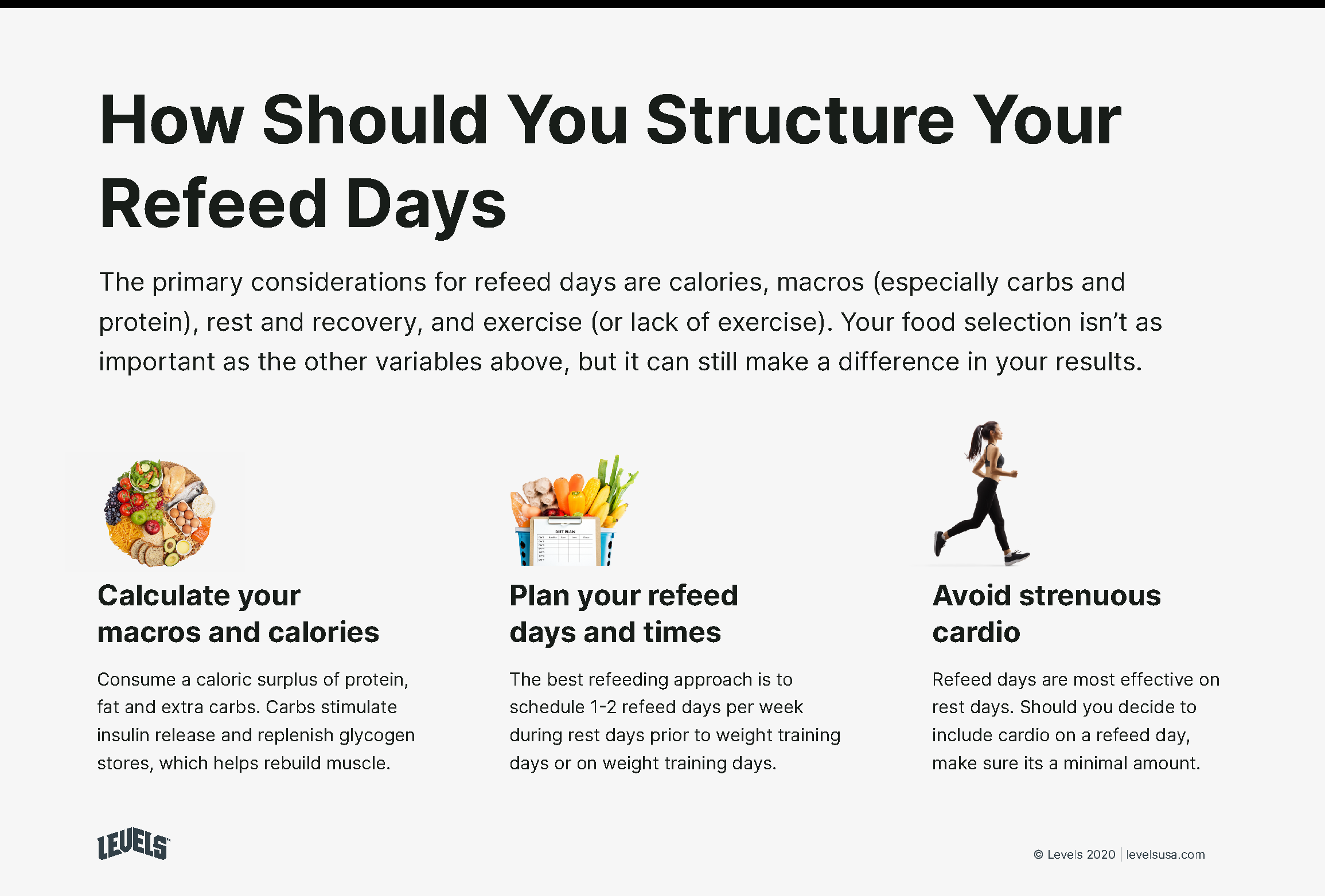 How Should You Structure A Refeed Day - Infographic