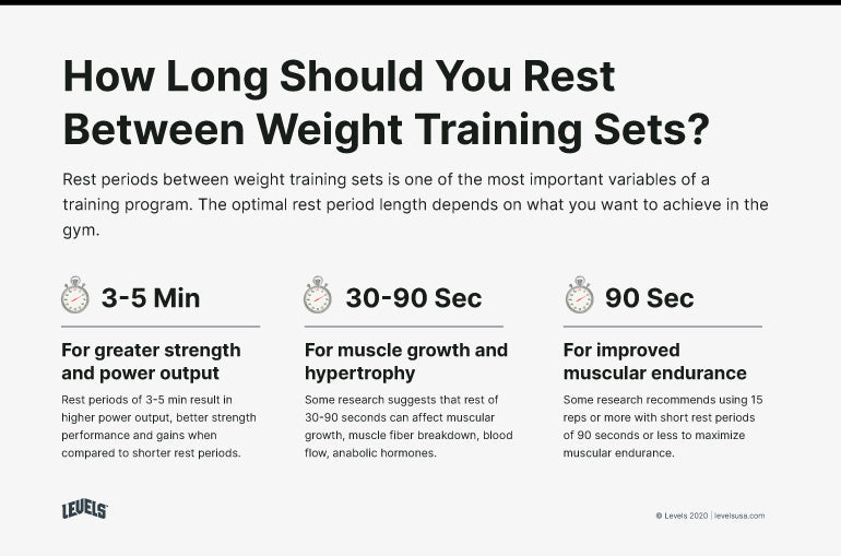 How Long to Rest Between Weight Training Sets - Infographic