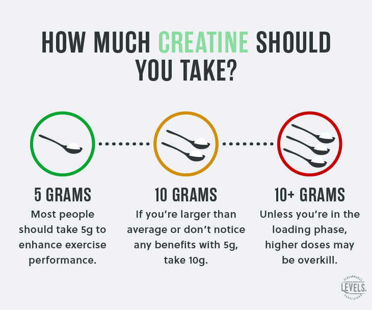 When to Take Creatine - Dosage - Infographic