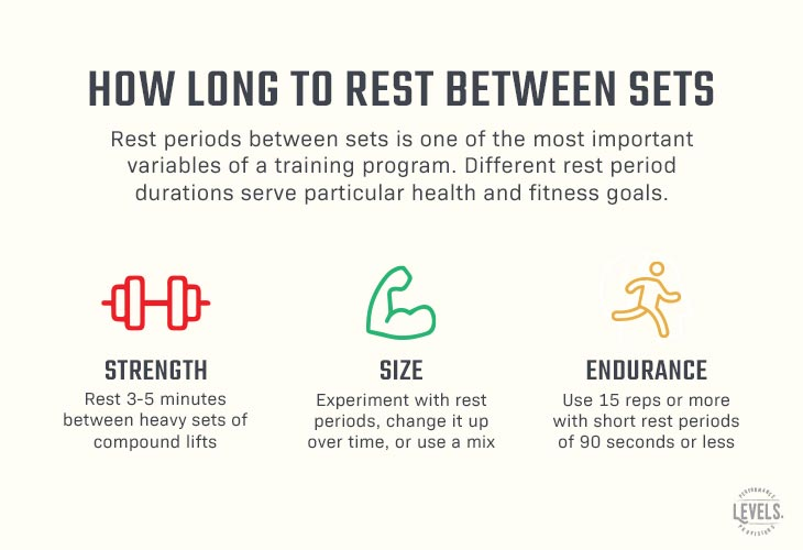 How Long To Rest Between Sets For Your Goals - Infographic