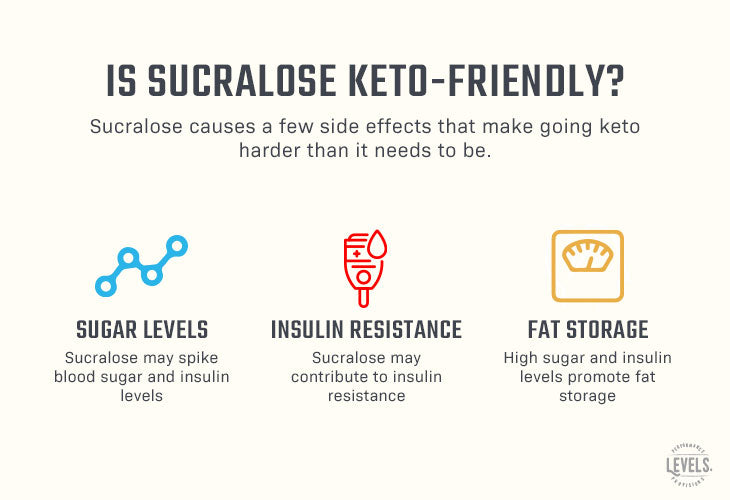 Is Sucralose Keto Friendly? - Infographic